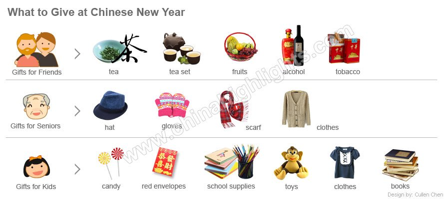 Chinese New Year Gifts Ideas